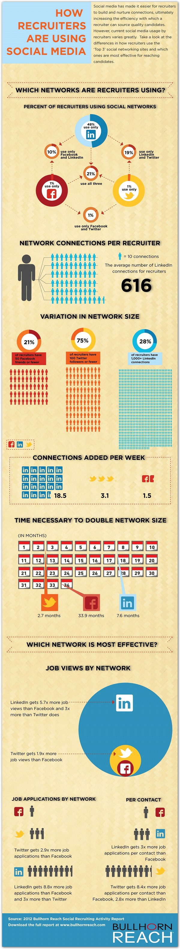 How to Get a Job with Social Networks