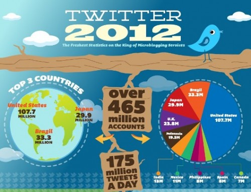 Twitter 2012 – Twitter Statistics and Facts